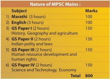 MPSC - Chanakya Mandal Pariwar